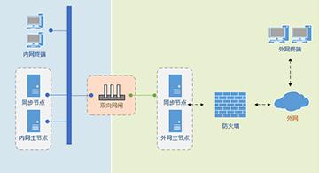云尚企业网盘的两种内外网文件交换方案